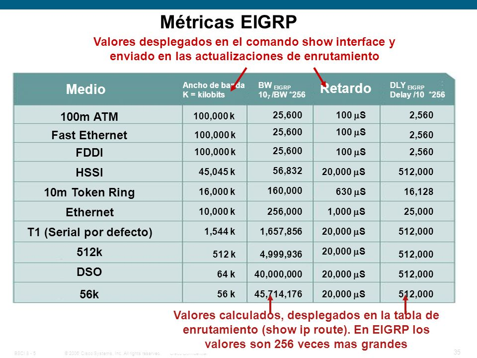 Métricas EIGRP Medio Retardo