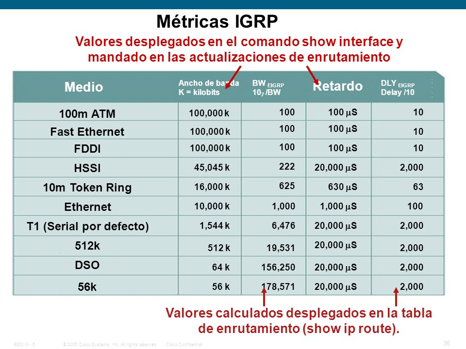 Métricas IGRP Métricas