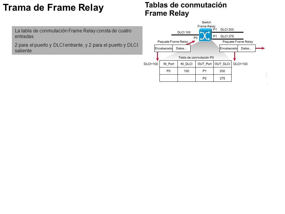 Trama de Frame Relay La tabla de conmutación Frame Relay consta de cuatro entradas.