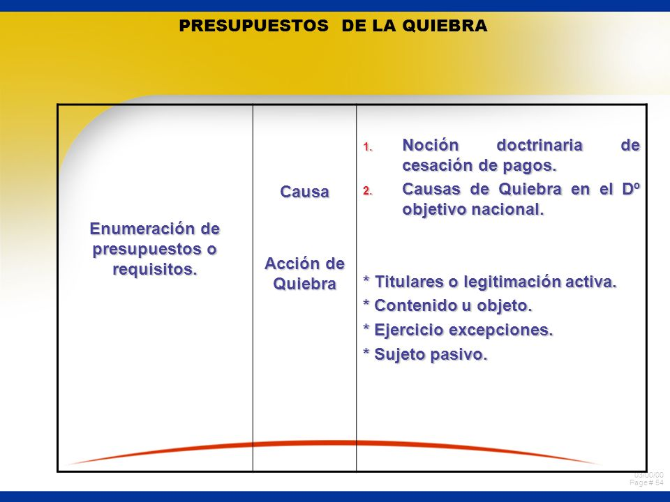 PRESUPUESTOS DE LA QUIEBRA