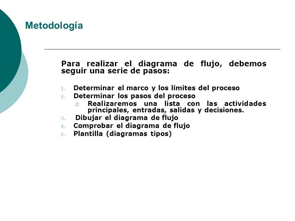 Metodología Para realizar el diagrama de flujo, debemos seguir una serie de pasos: Determinar el marco y los límites del proceso.