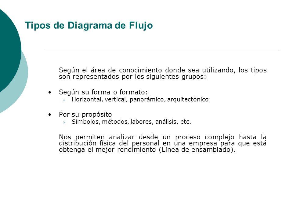 Tipos de Diagrama de Flujo