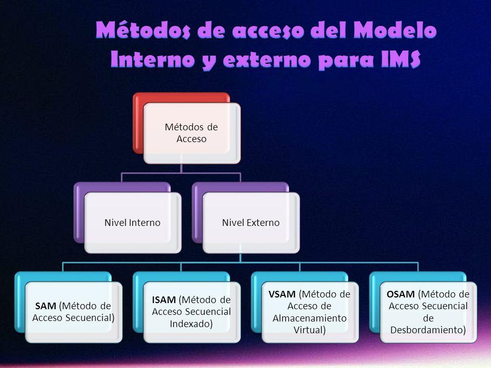 Métodos de acceso del Modelo Interno y externo para IMS