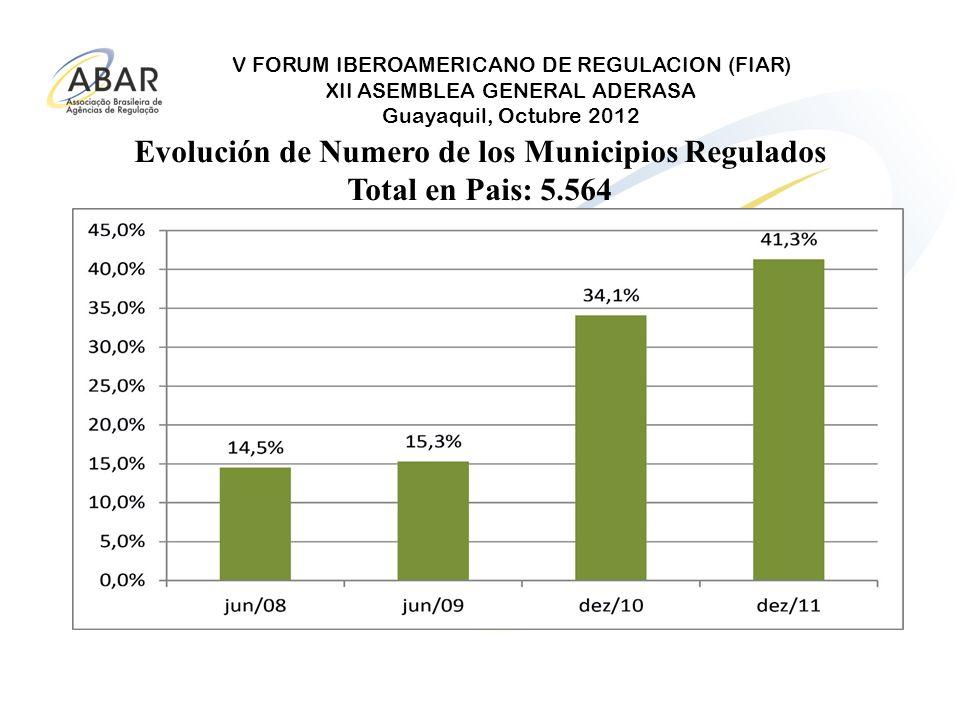 Evolución de Numero de los Municipios Regulados