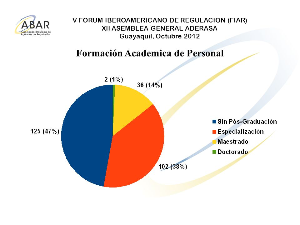 Formación Academica de Personal
