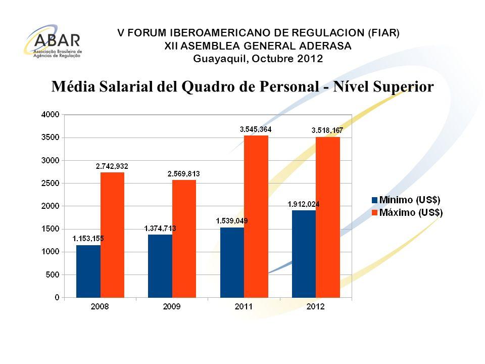 Média Salarial del Quadro de Personal - Nível Superior