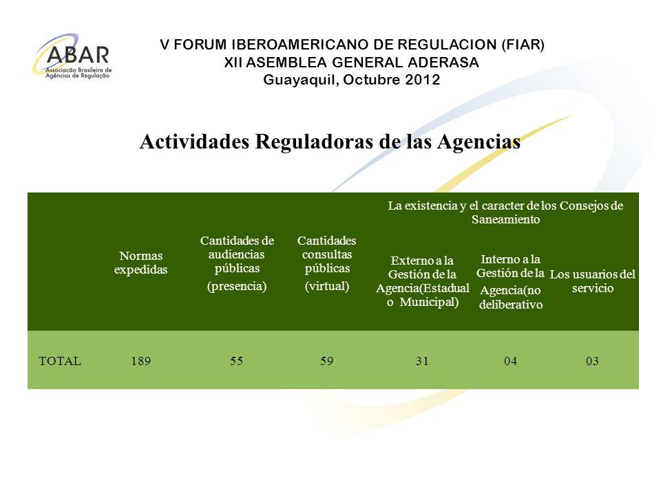 Actividades Reguladoras de las Agencias