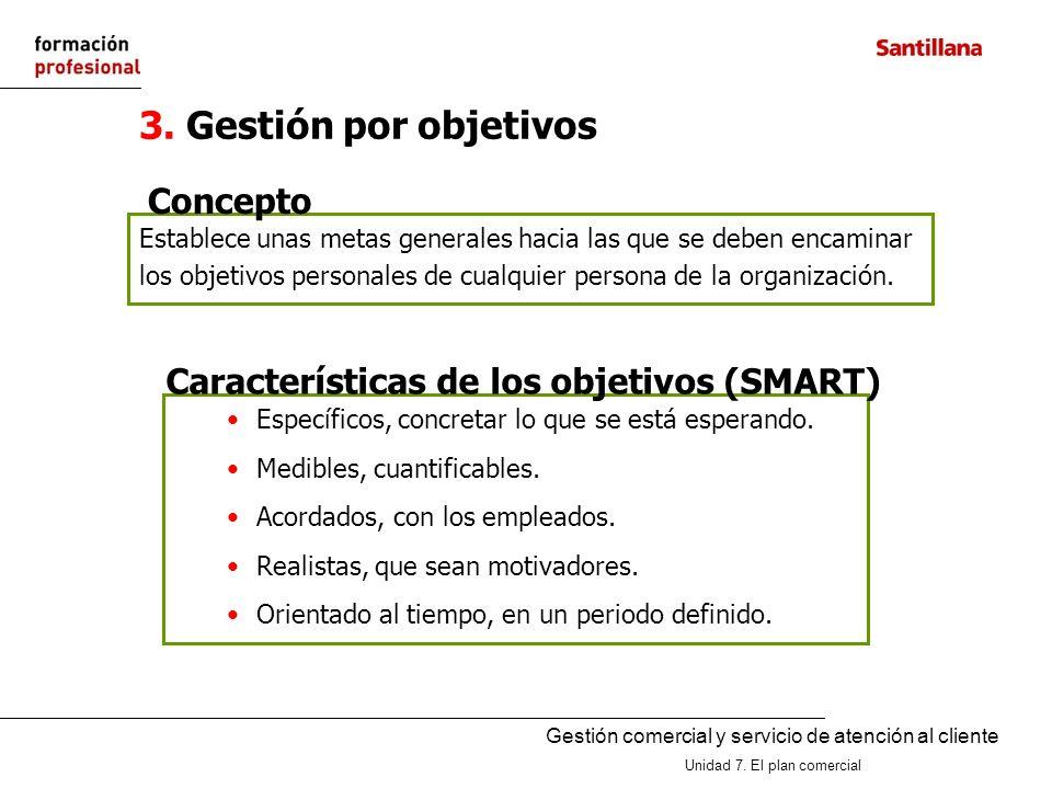 3. Gestión por objetivos Concepto