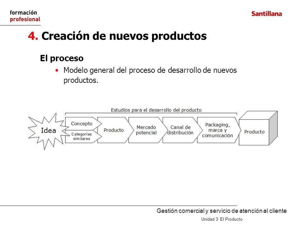 4. Creación de nuevos productos