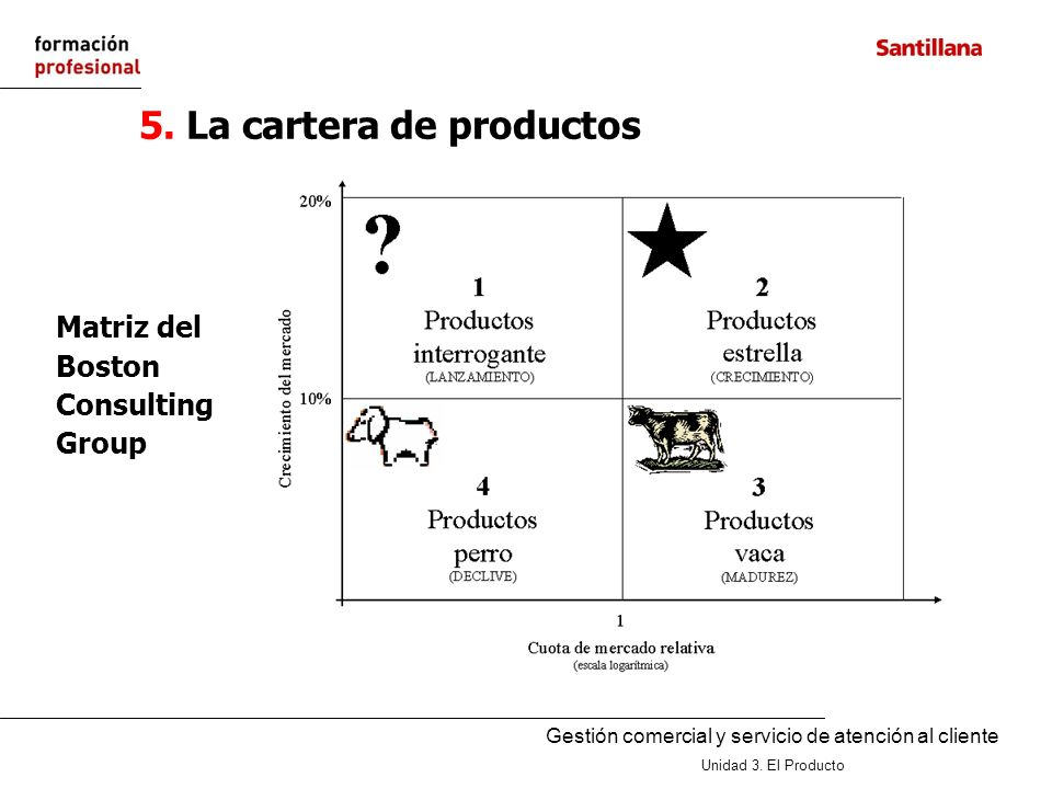 5. La cartera de productos