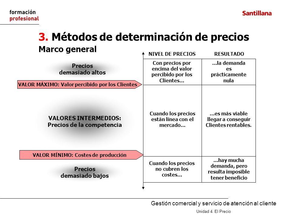3. Métodos de determinación de precios
