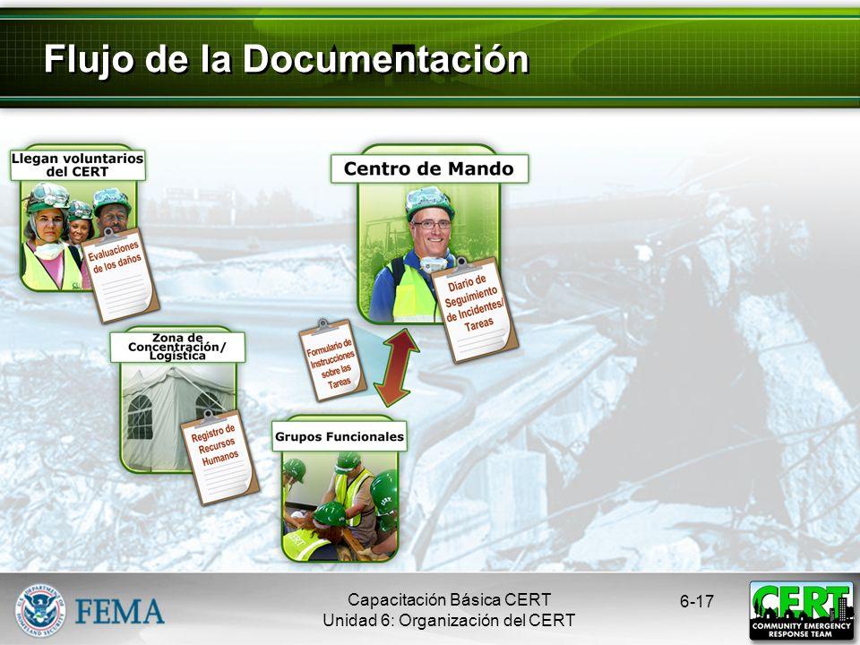 Flujo de la Documentación