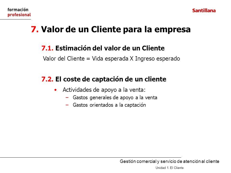 7. Valor de un Cliente para la empresa
