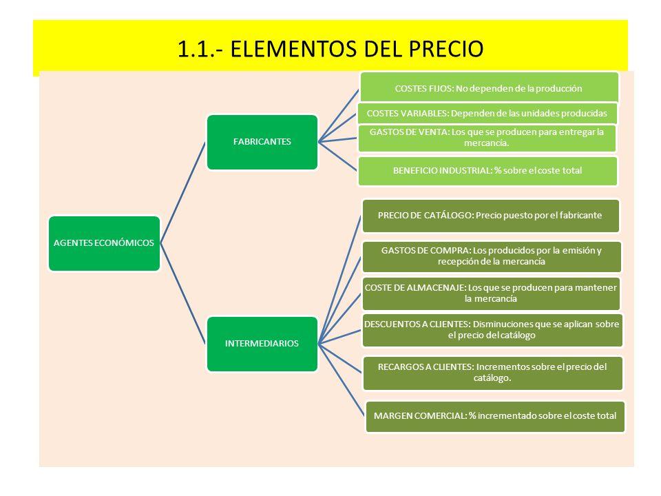 1.1.- ELEMENTOS DEL PRECIO AGENTES ECONÓMICOS FABRICANTES