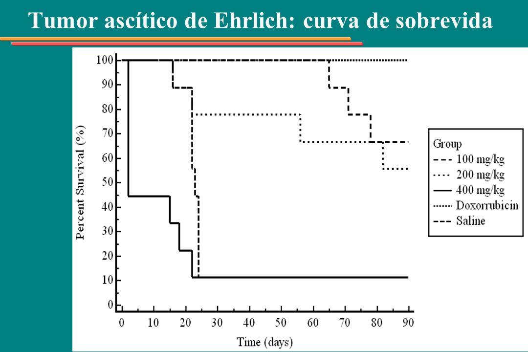 Tumor ascítico de Ehrlich: curva de sobrevida