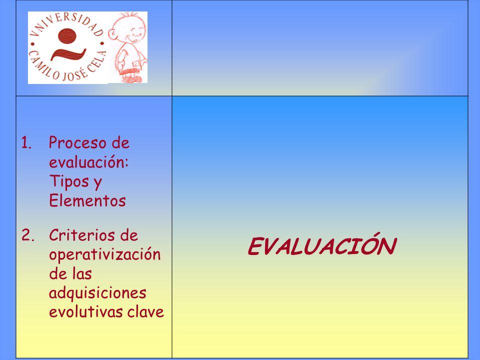 EVALUACIÓN Proceso de evaluación: Tipos y Elementos