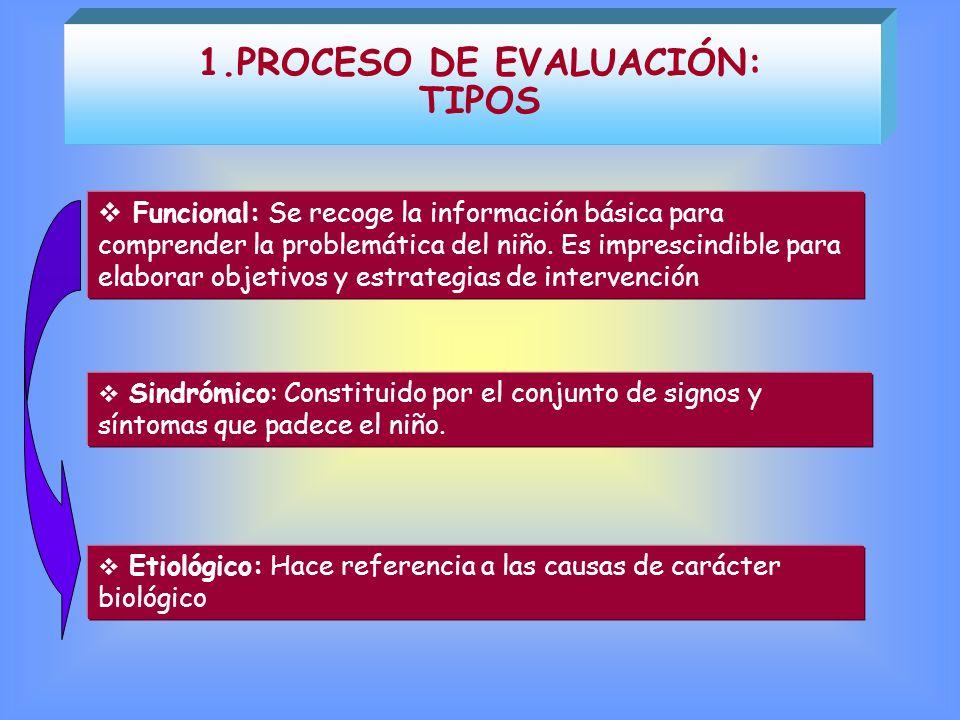 1.PROCESO DE EVALUACIÓN: