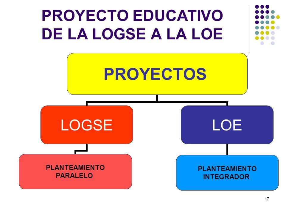 PROYECTO EDUCATIVO DE LA LOGSE A LA LOE