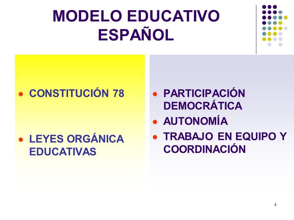 MODELO EDUCATIVO ESPAÑOL
