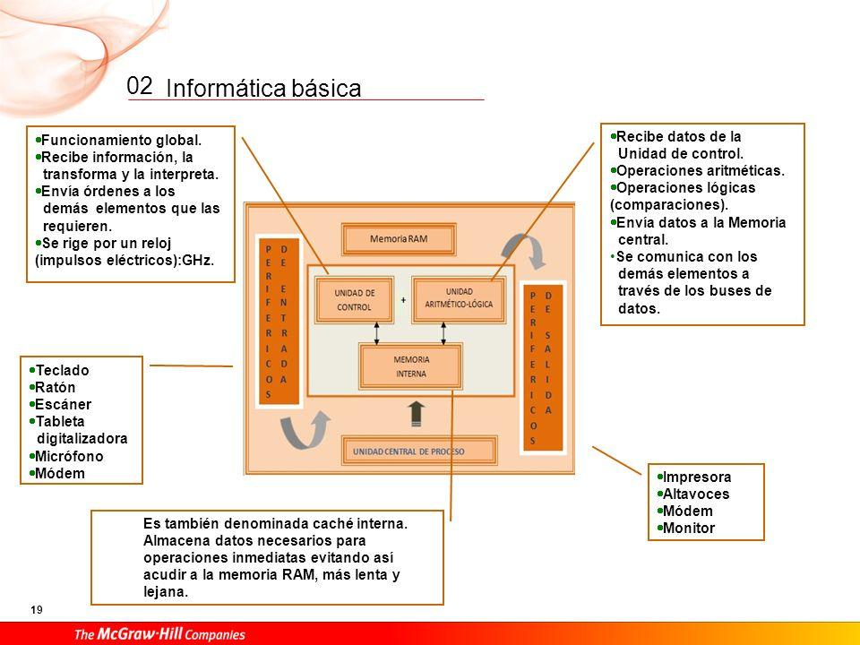 02 Recibe datos de la Funcionamiento global. Unidad de control.