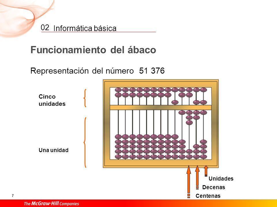 Funcionamiento del ábaco