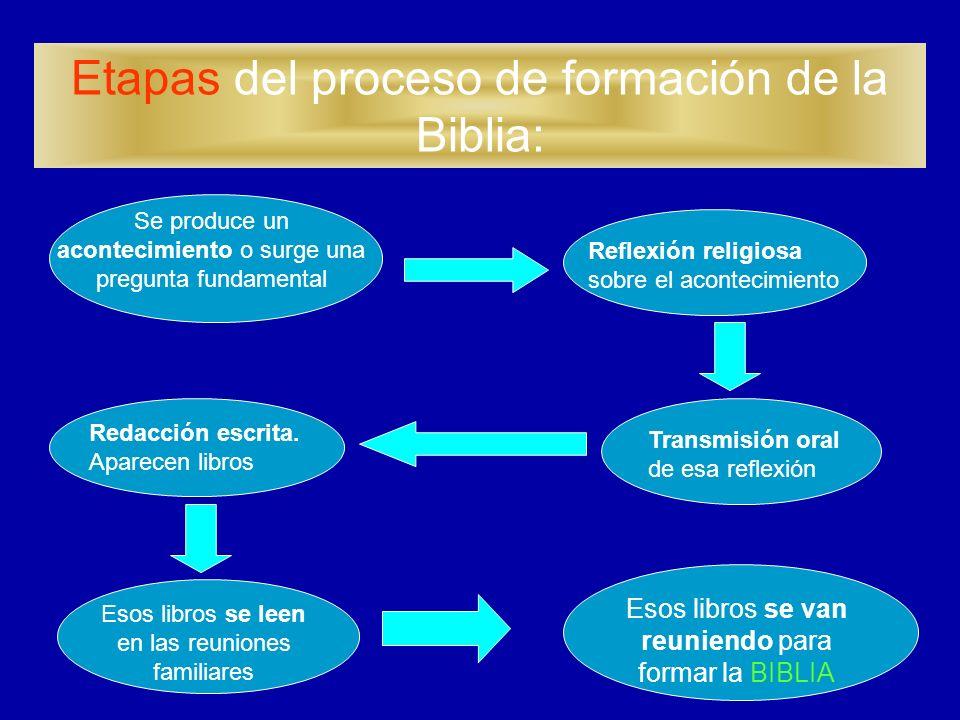 Etapas del proceso de formación de la Biblia: