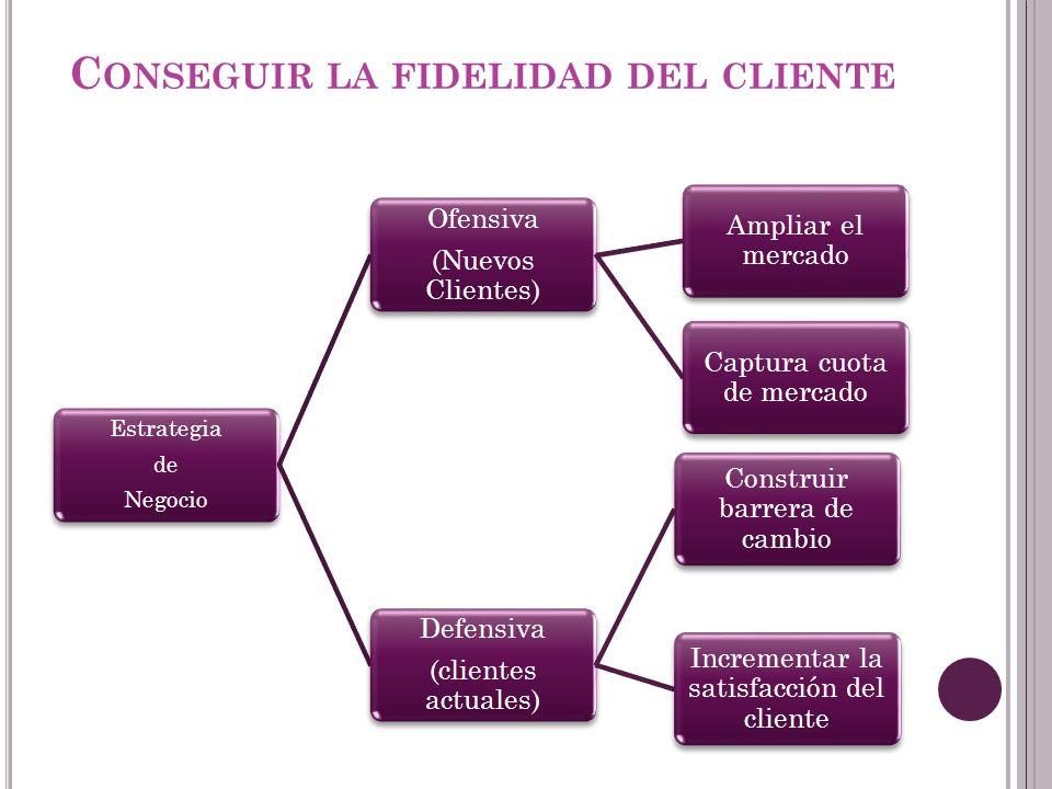 Conseguir la fidelidad del cliente
