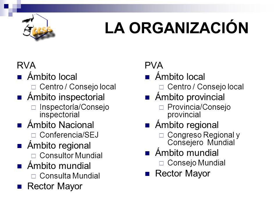 LA ORGANIZACIÓN RVA Ámbito local Ámbito inspectorial Ámbito Nacional