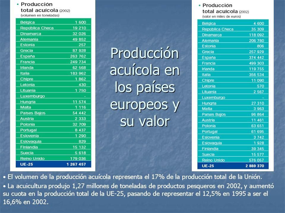 Producción acuícola en los países europeos y su valor