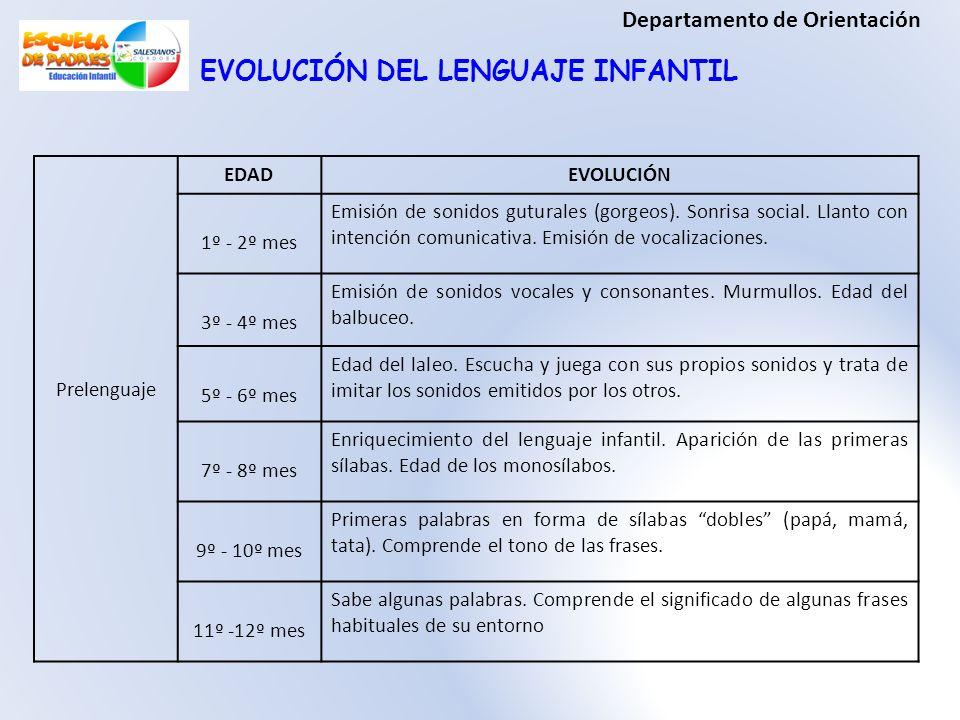 Departamento de Orientación EVOLUCIÓN DEL LENGUAJE INFANTIL