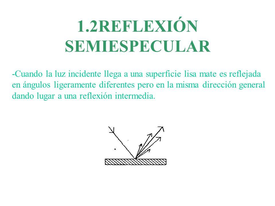 1.2REFLEXIÓN SEMIESPECULAR