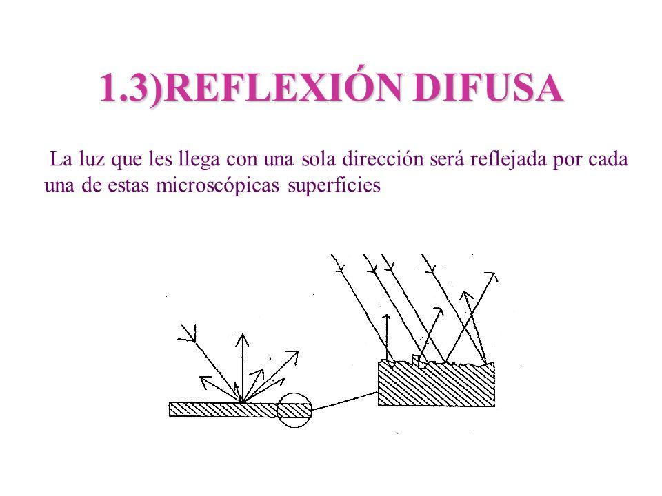 1.3)REFLEXIÓN DIFUSA La luz que les llega con una sola dirección será reflejada por cada.