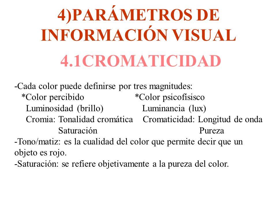 4)PARÁMETROS DE INFORMACIÓN VISUAL