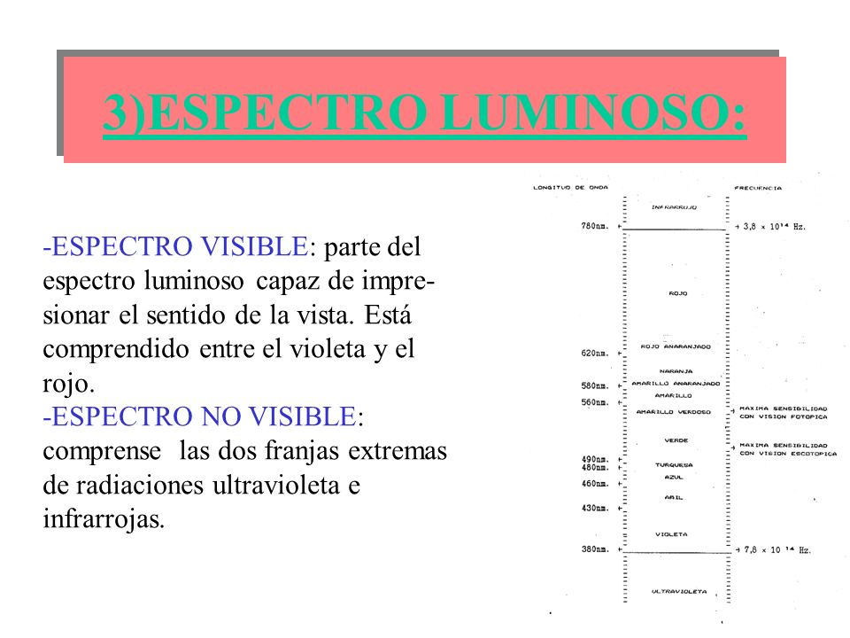 3)ESPECTRO LUMINOSO: -ESPECTRO VISIBLE: parte del espectro luminoso capaz de impre-