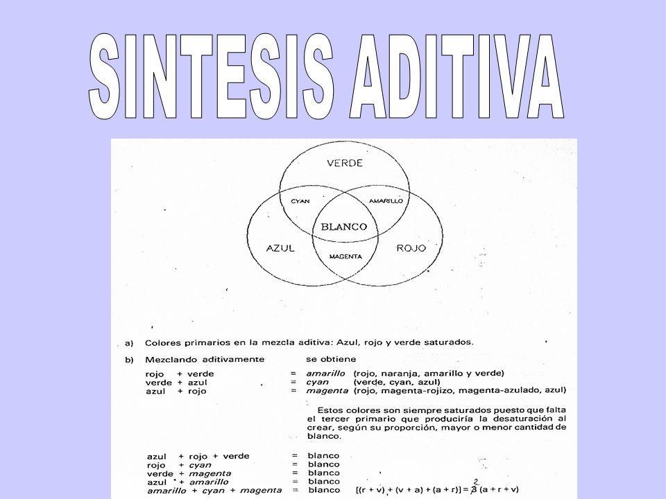 SINTESIS ADITIVA