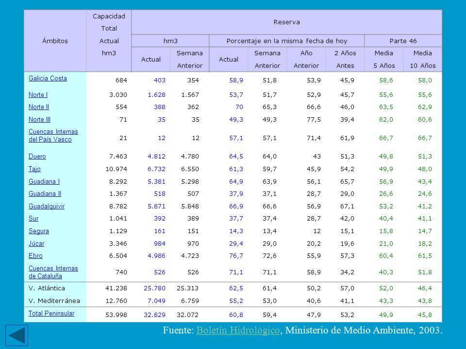 Fuente: Boletín Hidrológico, Ministerio de Medio Ambiente, 2003.