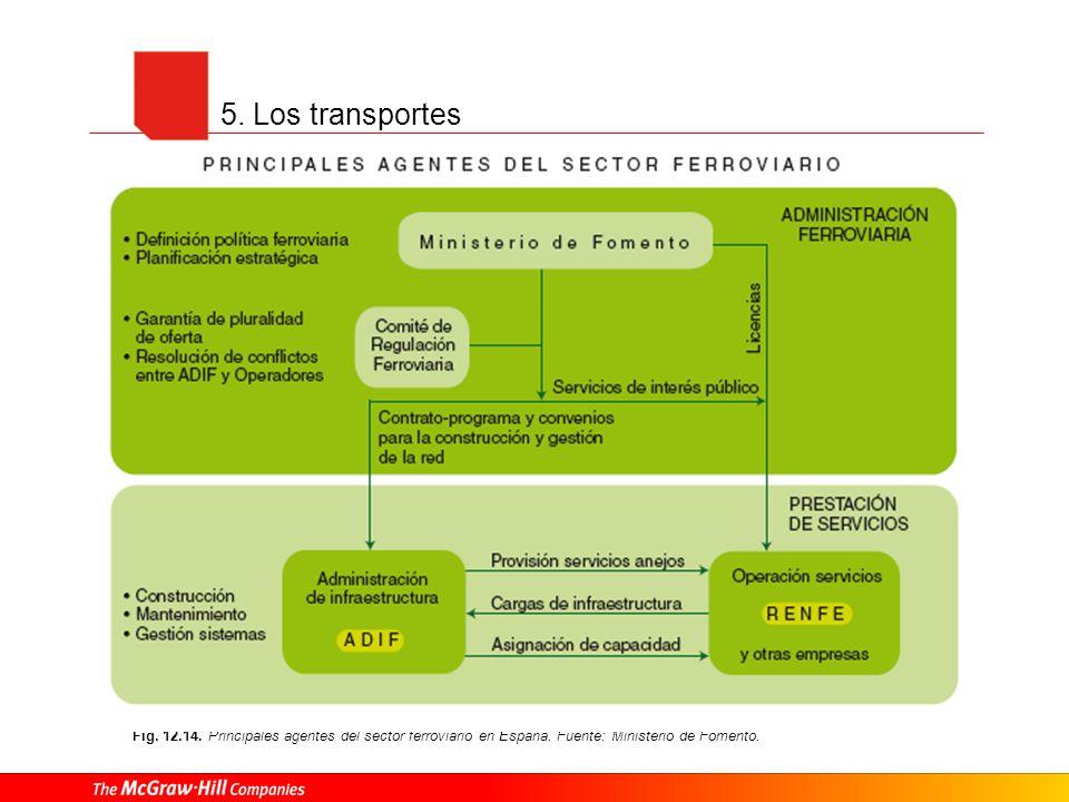 5. Los transportes Fig. 12.14. Principales agentes del sector ferroviario en España.