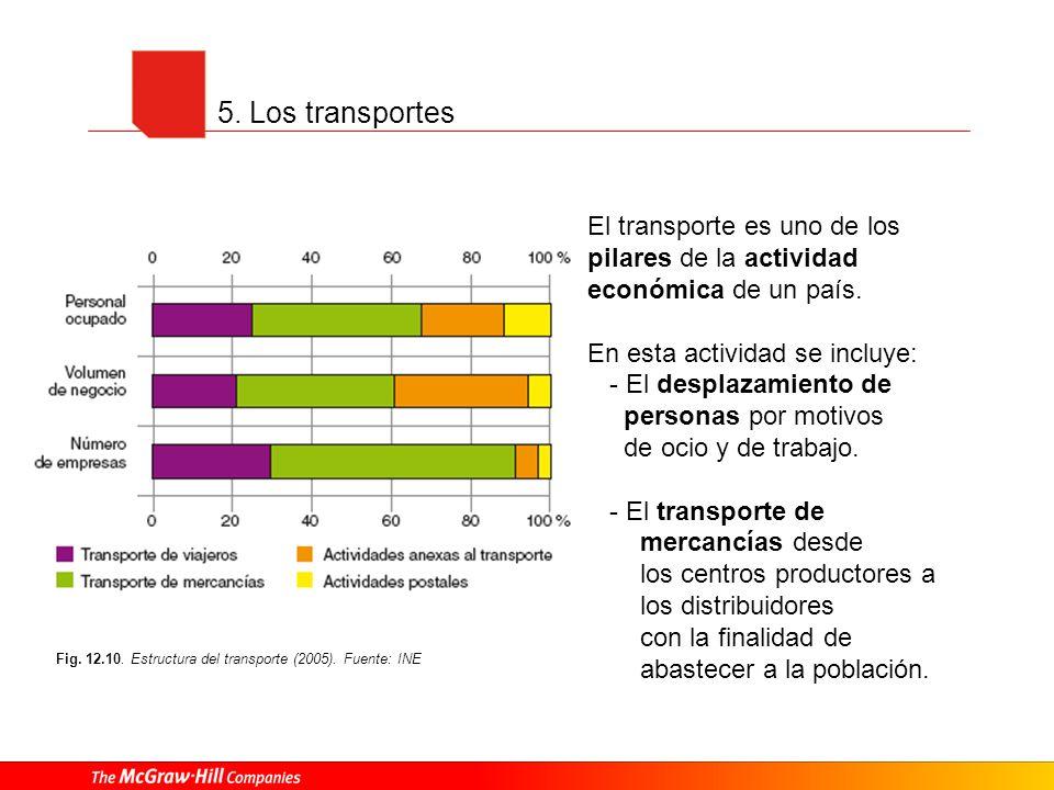 5. Los transportes El transporte es uno de los pilares de la actividad económica de un país. En esta actividad se incluye: