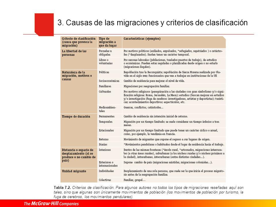 3. Causas de las migraciones y criterios de clasificación