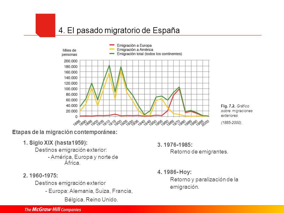 4. El pasado migratorio de España