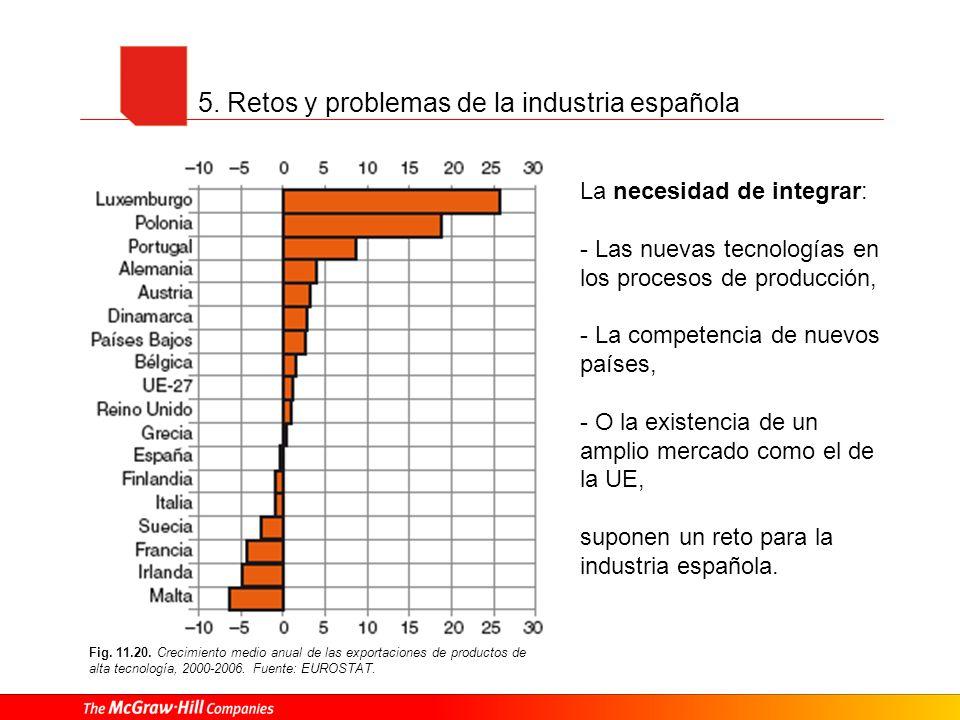 5. Retos y problemas de la industria española