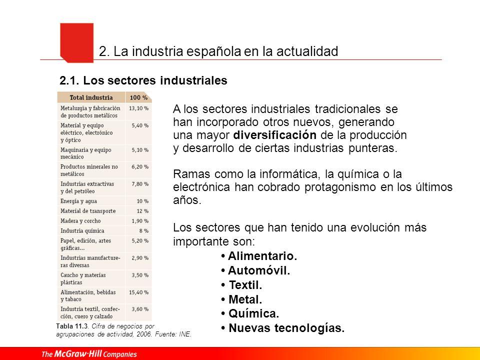 2. La industria española en la actualidad