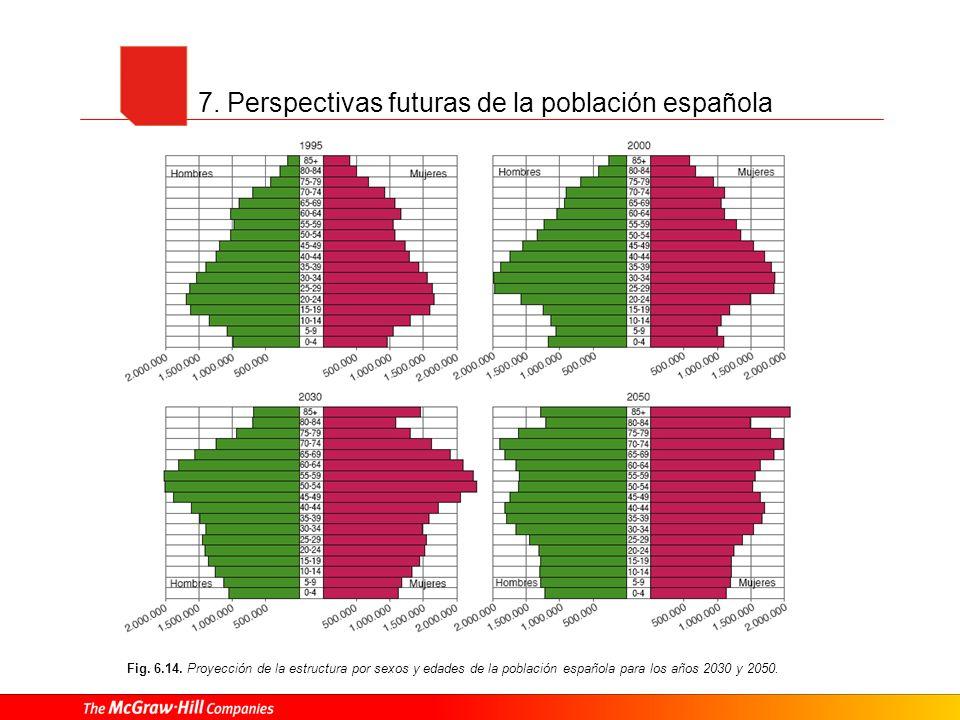 7. Perspectivas futuras de la población española