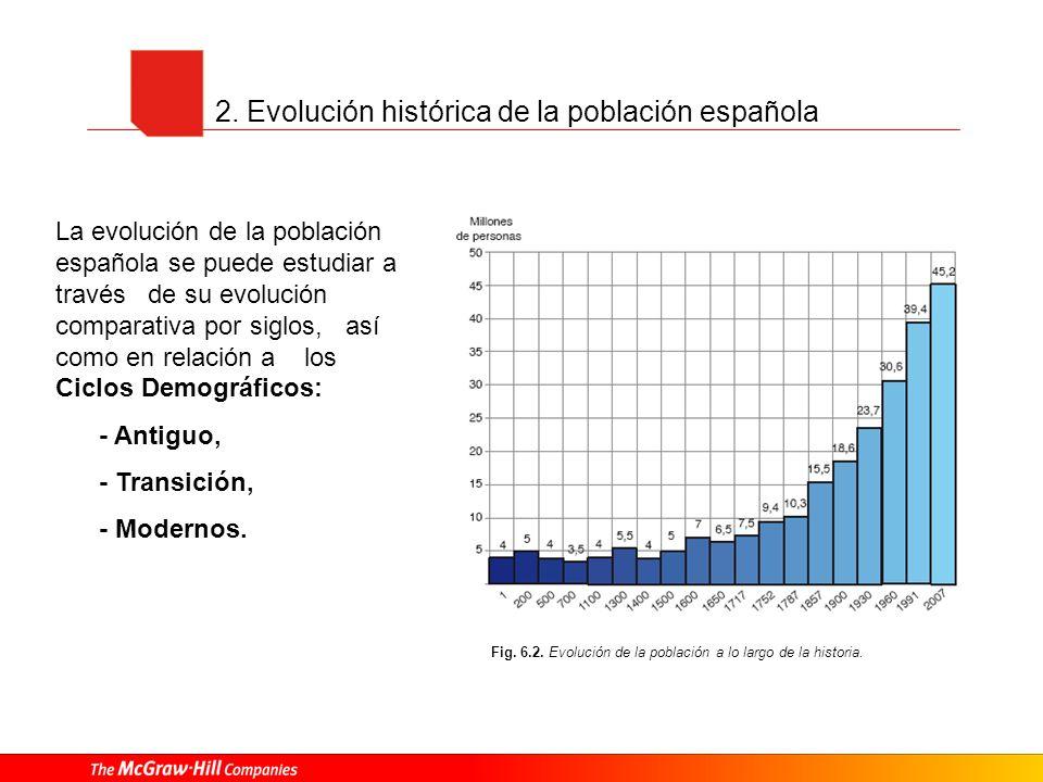2. Evolución histórica de la población española