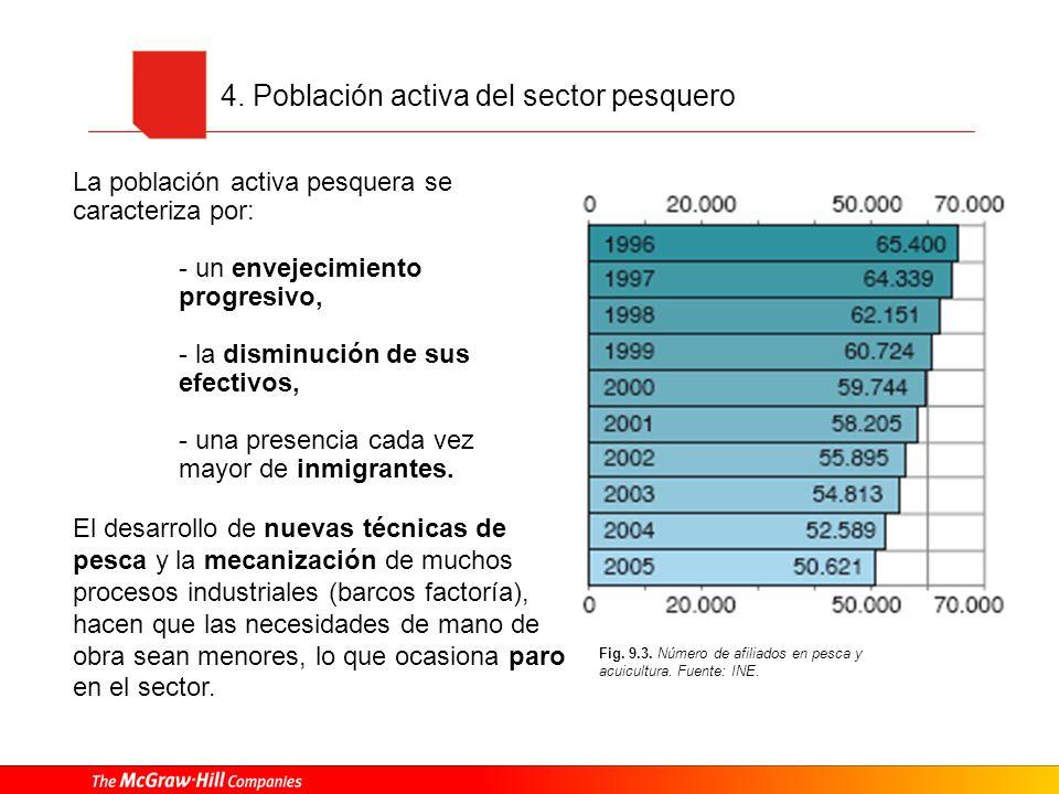 4. Población activa del sector pesquero
