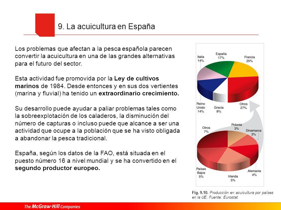9. La acuicultura en España