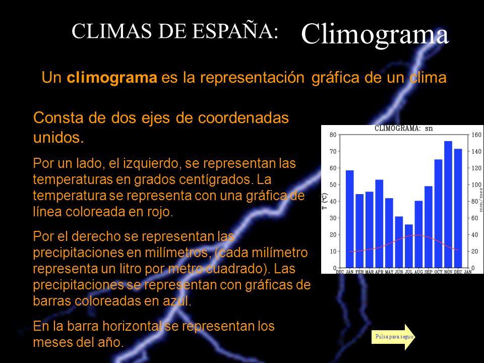 Climograma CLIMAS DE ESPAÑA: