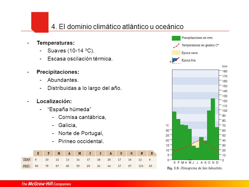 4. El dominio climático atlántico u oceánico