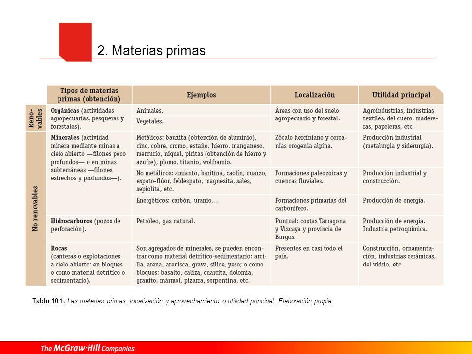 2. Materias primas Tabla 10.1.