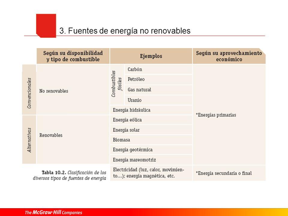3. Fuentes de energía no renovables